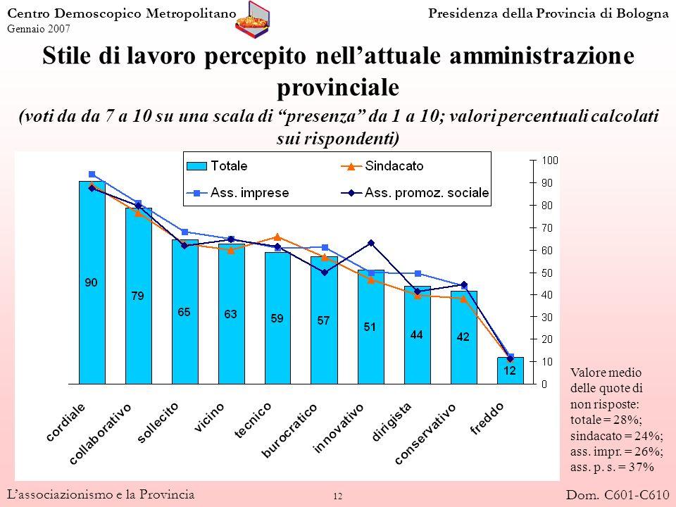 12 Lassociazionismo e la Provincia Stile di lavoro percepito nellattuale amministrazione provinciale (voti da da 7 a 10 su una scala di presenza da 1