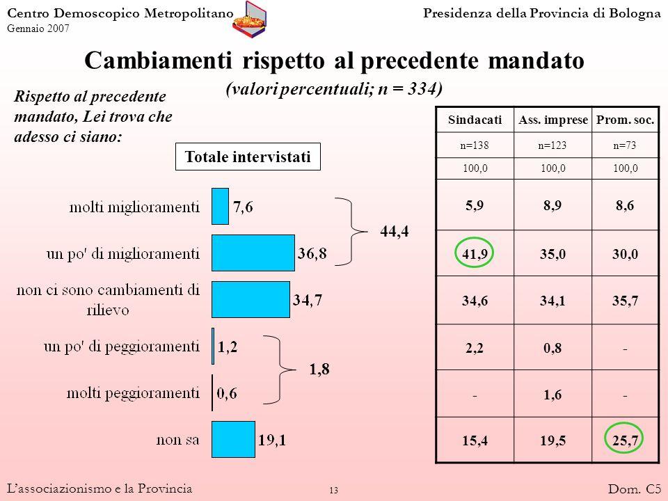 13 Lassociazionismo e la Provincia Cambiamenti rispetto al precedente mandato (valori percentuali; n = 334) Totale intervistati SindacatiAss. impreseP