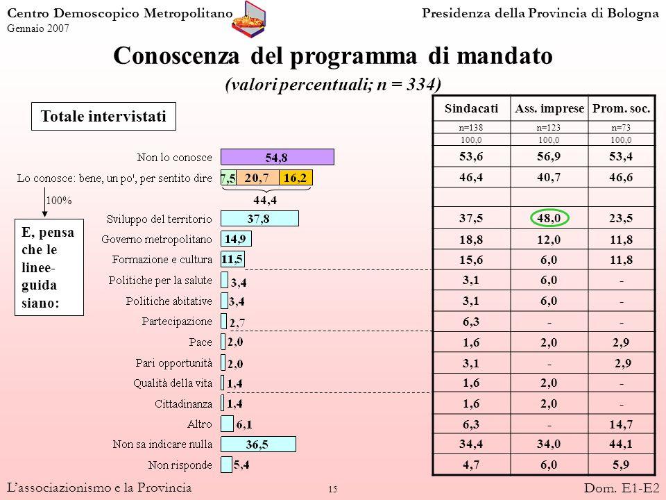 15 Lassociazionismo e la Provincia Conoscenza del programma di mandato (valori percentuali; n = 334) Totale intervistati SindacatiAss. impreseProm. so
