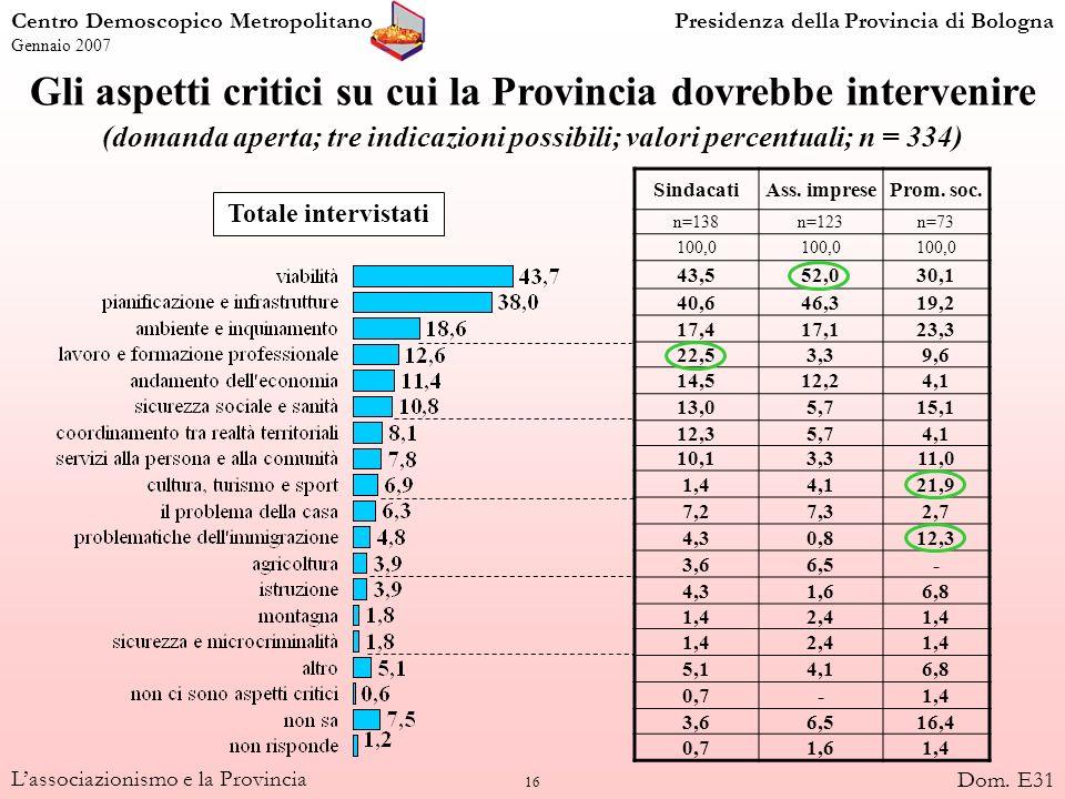 16 Lassociazionismo e la Provincia Gli aspetti critici su cui la Provincia dovrebbe intervenire (domanda aperta; tre indicazioni possibili; valori per