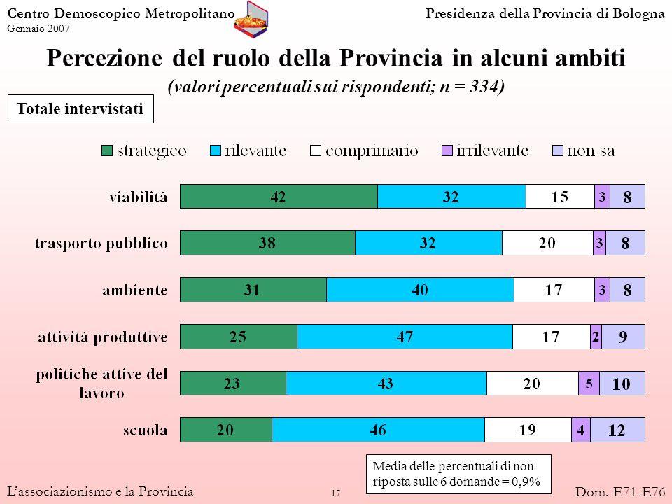 18 Lassociazionismo e la Provincia Percezione del ruolo della Provincia in alcuni ambiti, per tipo di associazione % di intervistati che indica che la Provincia ha un ruolo STRATEGICO Centro Demoscopico MetropolitanoPresidenza della Provincia di Bologna Gennaio 2007 Dom.