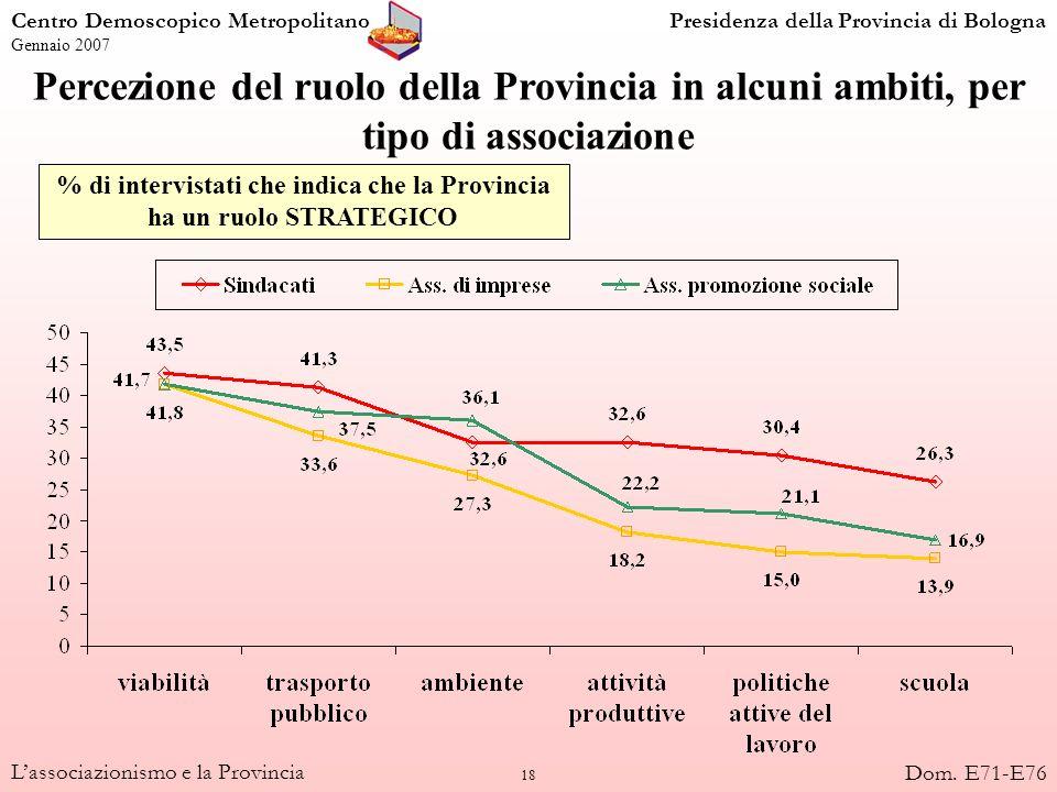 18 Lassociazionismo e la Provincia Percezione del ruolo della Provincia in alcuni ambiti, per tipo di associazione % di intervistati che indica che la
