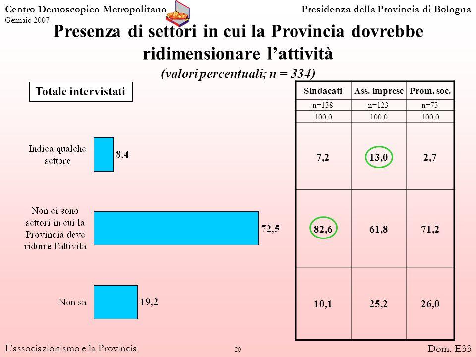 20 Lassociazionismo e la Provincia Presenza di settori in cui la Provincia dovrebbe ridimensionare lattività (valori percentuali; n = 334) Totale inte