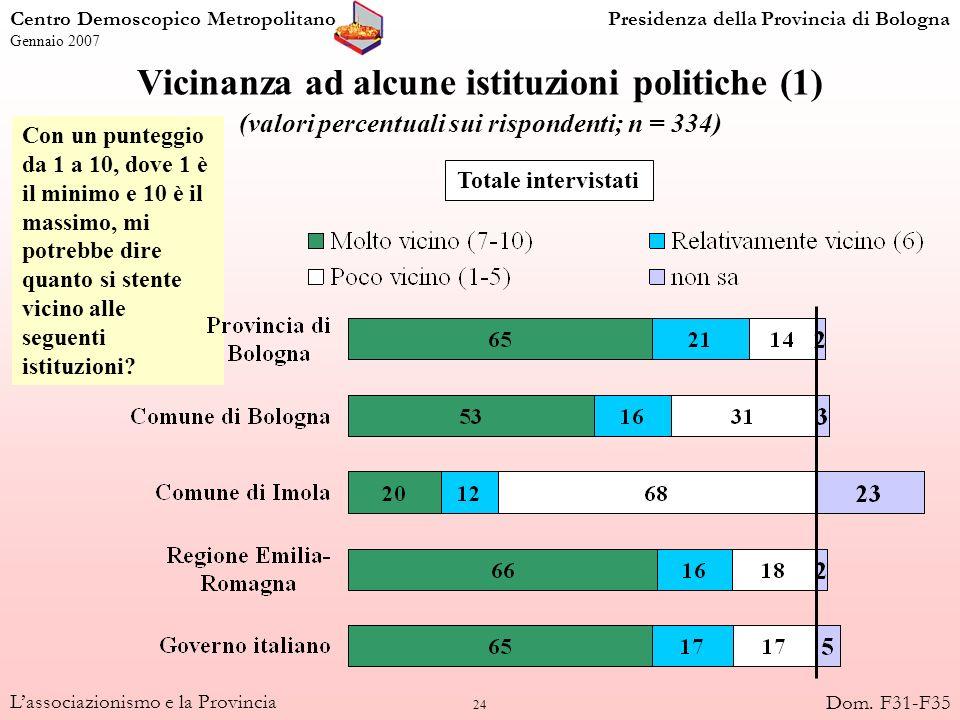 25 Lassociazionismo e la Provincia Vicinanza ad alcune istituzioni politiche (2) (valori percentuali al netto delle non risposte: punteggi molto vicino 7-10; n = 334) SindacatiAss.