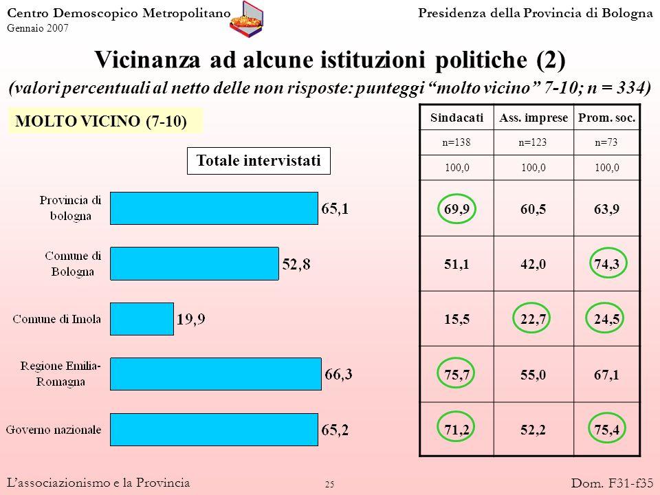 25 Lassociazionismo e la Provincia Vicinanza ad alcune istituzioni politiche (2) (valori percentuali al netto delle non risposte: punteggi molto vicin
