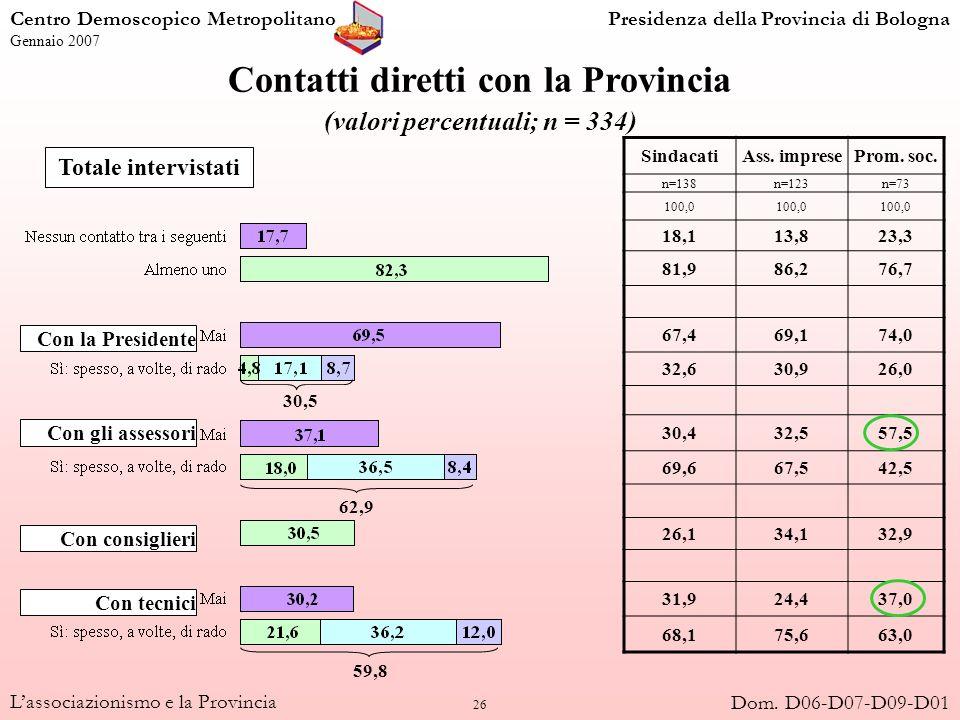 26 Lassociazionismo e la Provincia Contatti diretti con la Provincia (valori percentuali; n = 334) Totale intervistati SindacatiAss. impreseProm. soc.