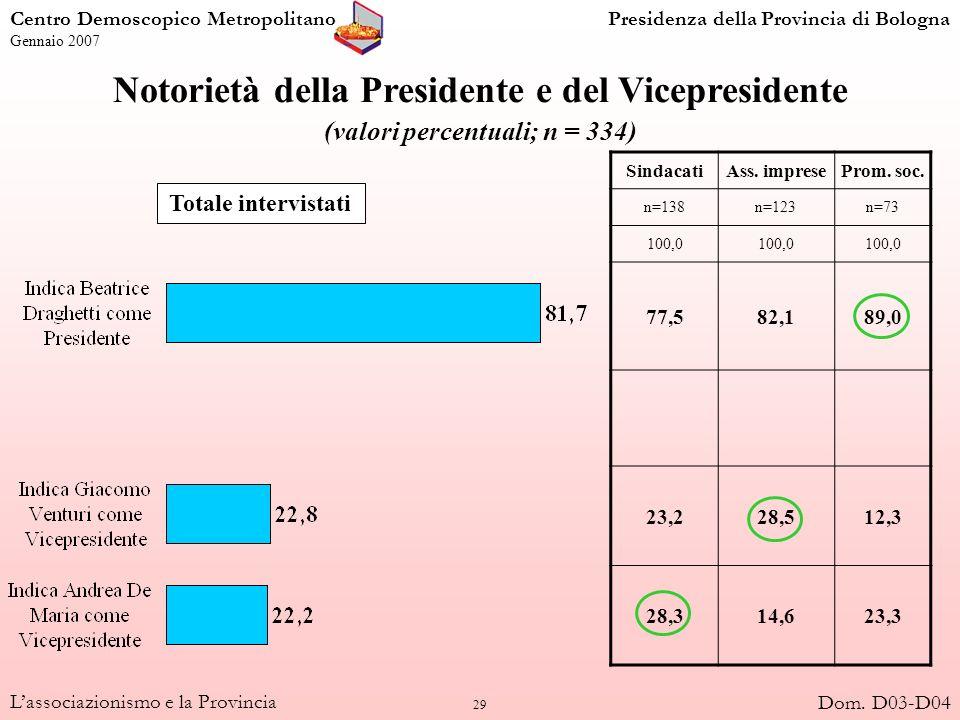29 Lassociazionismo e la Provincia Notorietà della Presidente e del Vicepresidente (valori percentuali; n = 334) SindacatiAss. impreseProm. soc. n=138