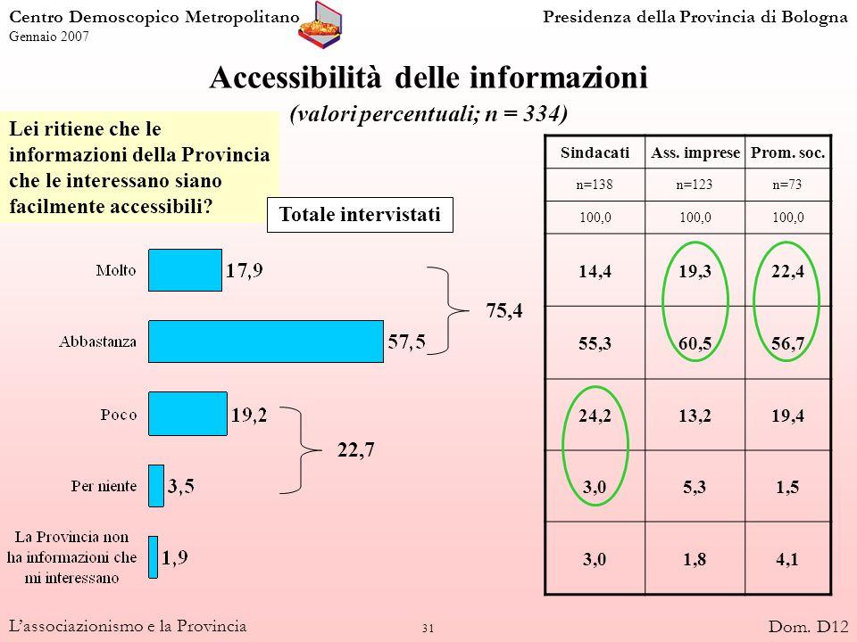31 Lassociazionismo e la Provincia Accessibilità delle informazioni (valori percentuali; n = 334) SindacatiAss. impreseProm. soc. n=138n=123n=73 100,0