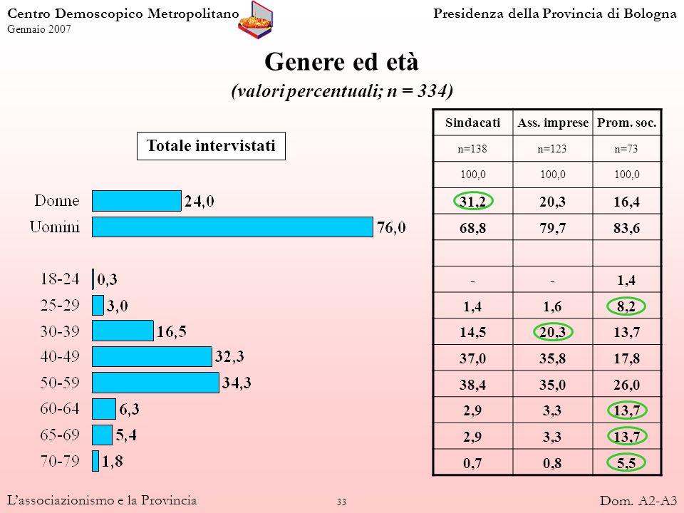 33 Lassociazionismo e la Provincia Genere ed età (valori percentuali; n = 334) Totale intervistati SindacatiAss. impreseProm. soc. n=138n=123n=73 100,