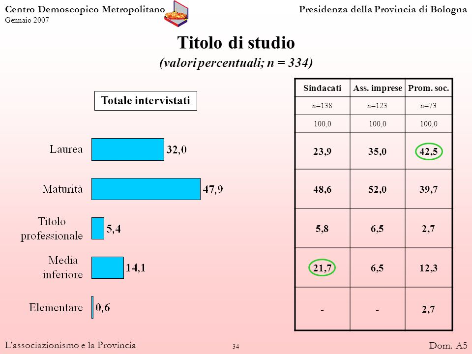 35 Lassociazionismo e la Provincia Condizione professionale (valori percentuali; n = 334) Totale intervistati SindacatiAss.