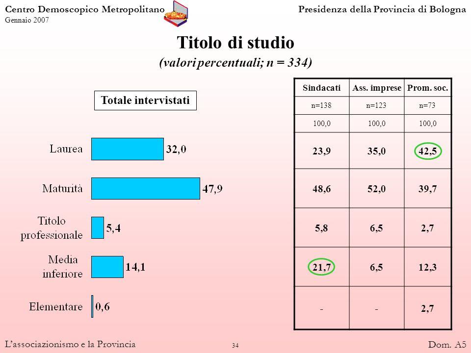 34 Lassociazionismo e la Provincia Titolo di studio (valori percentuali; n = 334) Totale intervistati SindacatiAss. impreseProm. soc. n=138n=123n=73 1