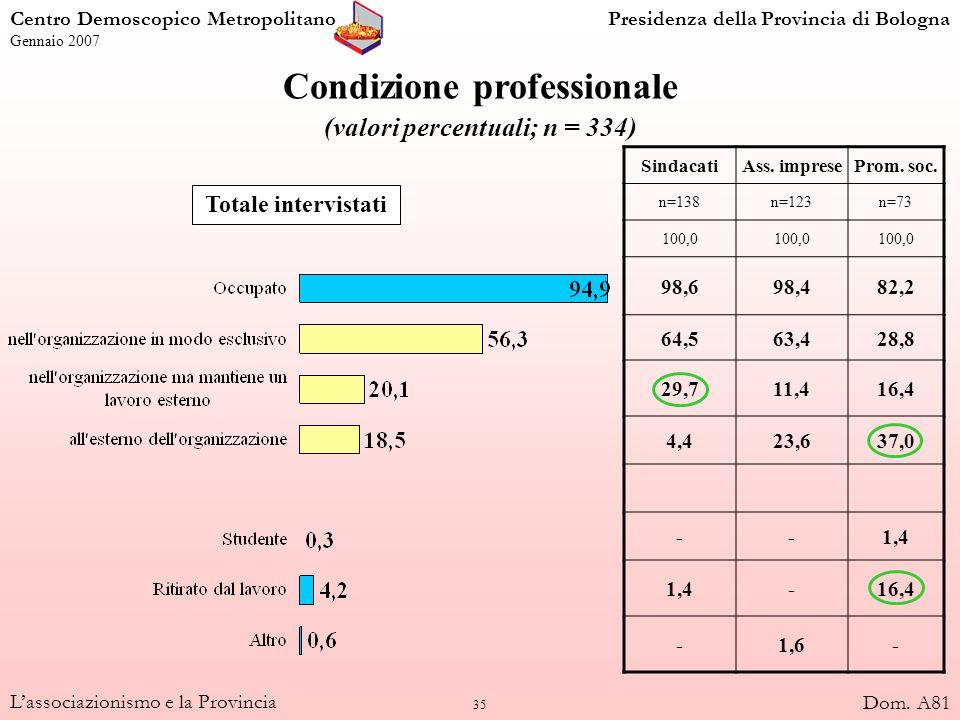 35 Lassociazionismo e la Provincia Condizione professionale (valori percentuali; n = 334) Totale intervistati SindacatiAss. impreseProm. soc. n=138n=1