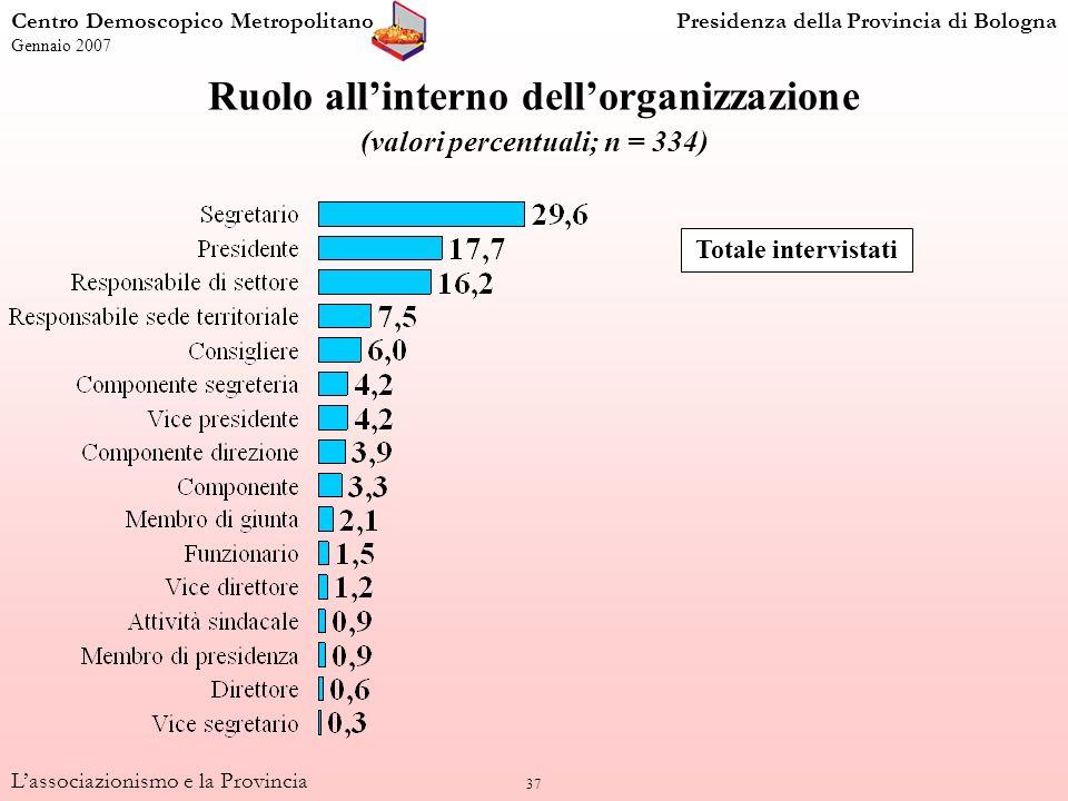 37 Lassociazionismo e la Provincia Ruolo allinterno dellorganizzazione (valori percentuali; n = 334) Totale intervistati Centro Demoscopico Metropolit