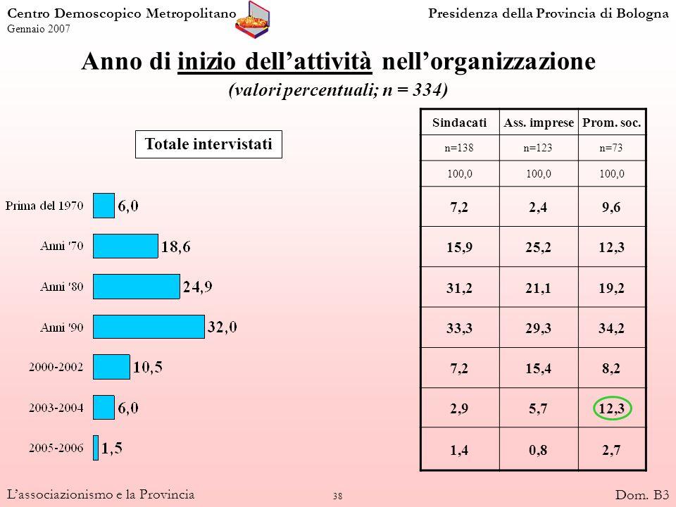 38 Lassociazionismo e la Provincia Anno di inizio dellattività nellorganizzazione (valori percentuali; n = 334) SindacatiAss. impreseProm. soc. n=138n