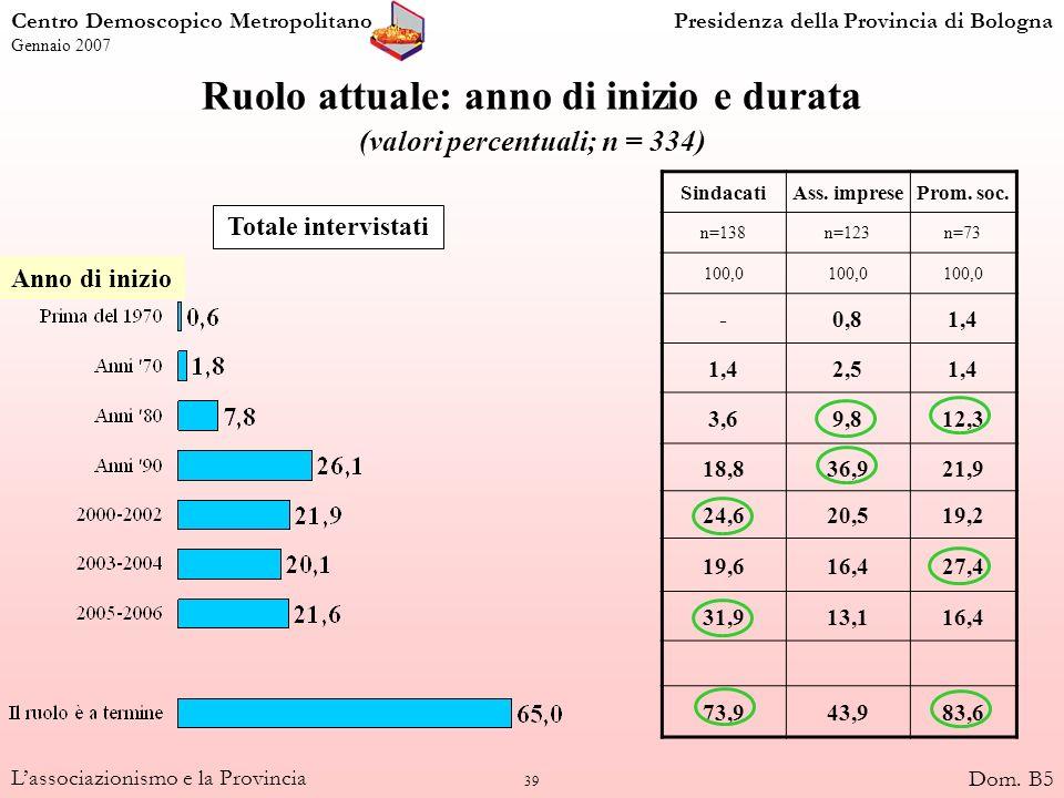 39 Lassociazionismo e la Provincia Ruolo attuale: anno di inizio e durata (valori percentuali; n = 334) SindacatiAss. impreseProm. soc. n=138n=123n=73