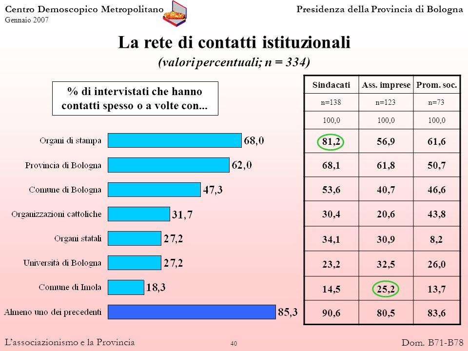40 Lassociazionismo e la Provincia La rete di contatti istituzionali (valori percentuali; n = 334) SindacatiAss. impreseProm. soc. n=138n=123n=73 100,