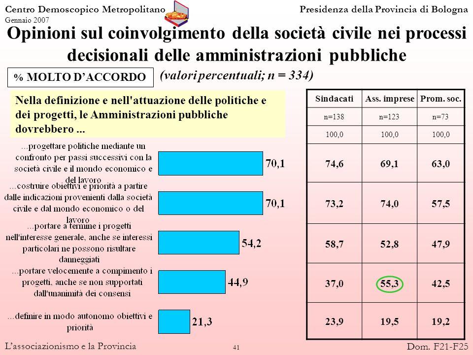 41 Lassociazionismo e la Provincia Opinioni sul coinvolgimento della società civile nei processi decisionali delle amministrazioni pubbliche (valori p