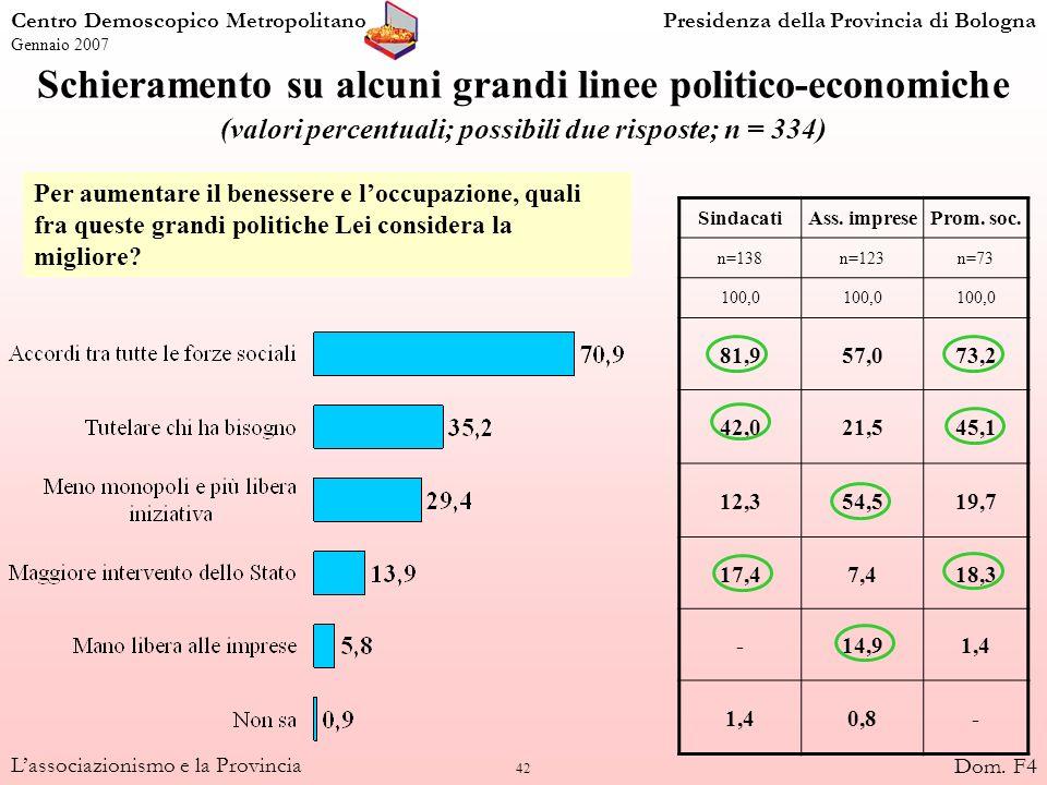 42 Lassociazionismo e la Provincia Schieramento su alcuni grandi linee politico-economiche (valori percentuali; possibili due risposte; n = 334) Sinda