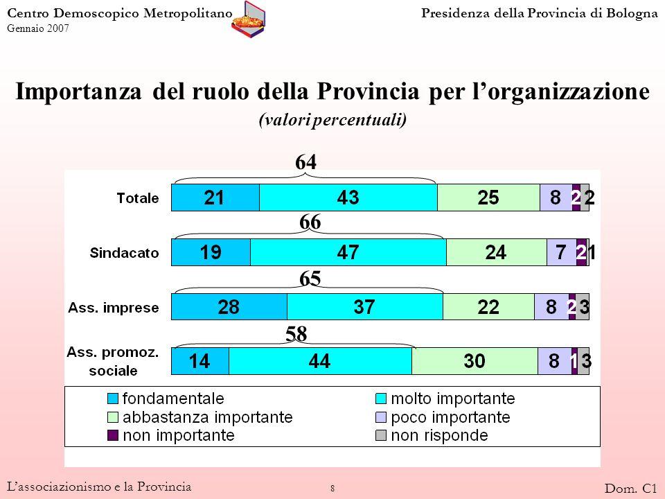 8 Lassociazionismo e la Provincia Importanza del ruolo della Provincia per lorganizzazione (valori percentuali) 64 66 65 58 Centro Demoscopico Metropo