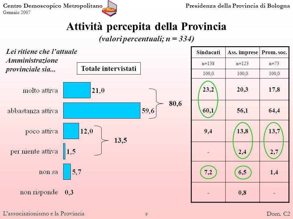 10 Lassociazionismo e la Provincia Voto alloperato della Provincia nellambito di attività dellorganizzazione (valori percentuali) 91 94 88 89 Centro Demoscopico MetropolitanoPresidenza della Provincia di Bologna Gennaio 2007 Dom.