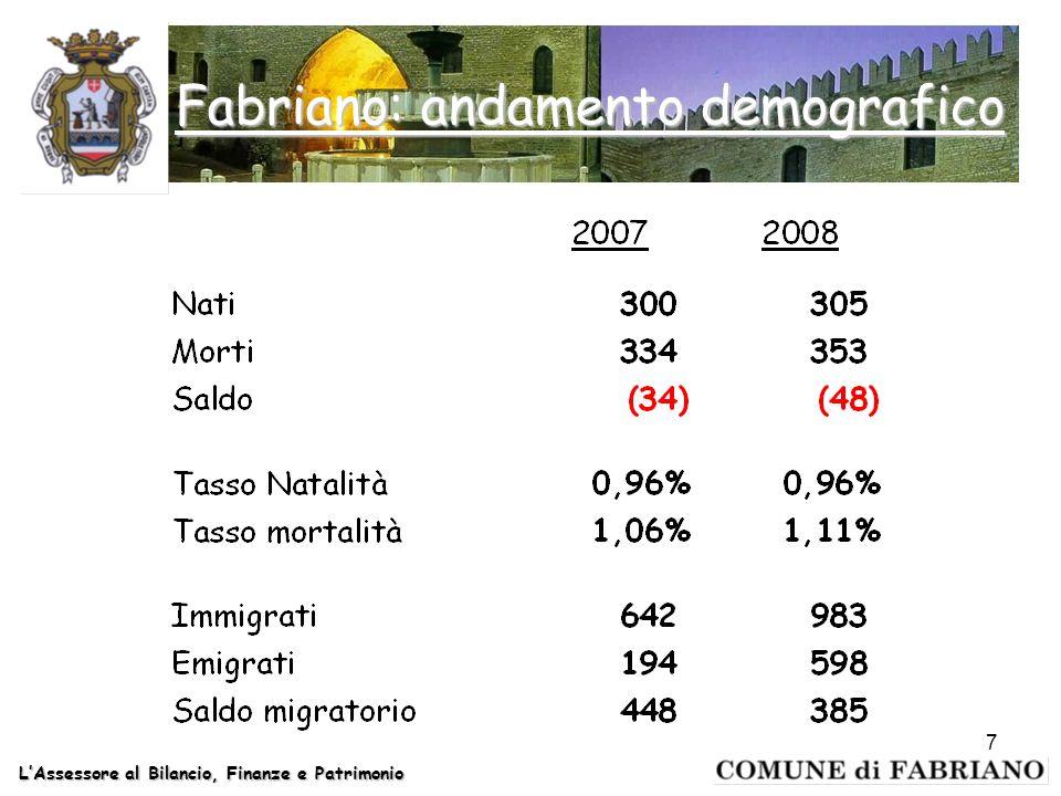 Fabriano: andamento demografico LAssessore al Bilancio, Finanze e Patrimonio 7