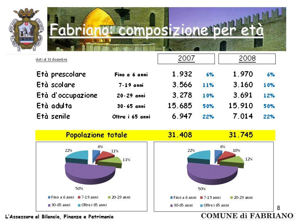Fabriano: composizione per età LAssessore al Bilancio, Finanze e Patrimonio 8