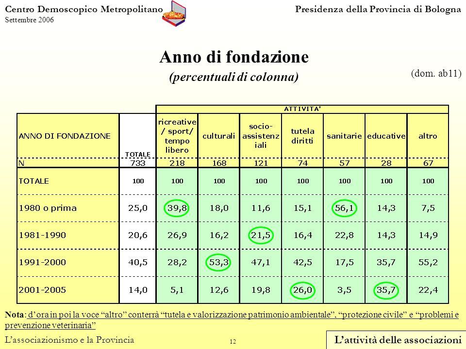 12 Centro Demoscopico MetropolitanoPresidenza della Provincia di Bologna Settembre 2006 Anno di fondazione (percentuali di colonna) Lassociazionismo e la Provincia Lattività delle associazioni (dom.