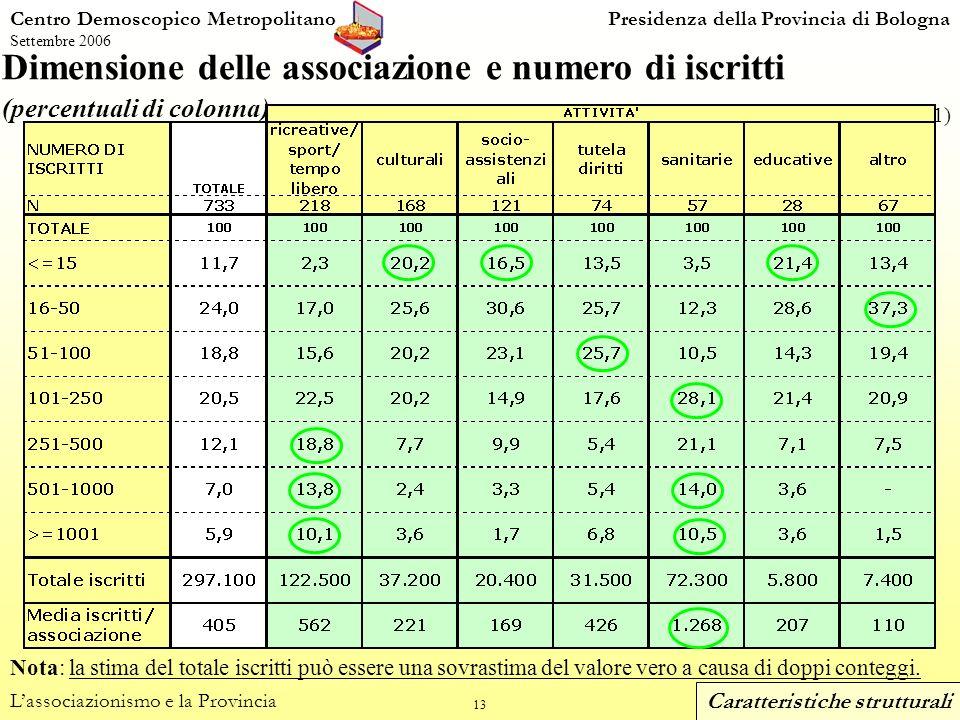 13 Centro Demoscopico MetropolitanoPresidenza della Provincia di Bologna Settembre 2006 Dimensione delle associazione e numero di iscritti (percentuali di colonna) Lassociazionismo e la Provincia (dom.