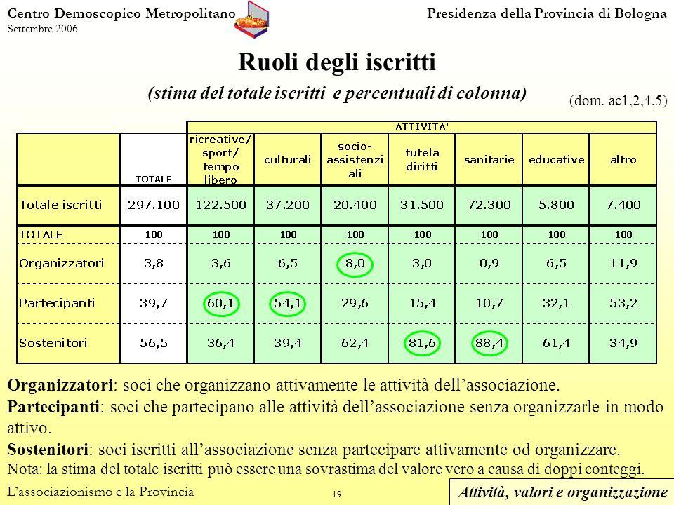 19 Centro Demoscopico MetropolitanoPresidenza della Provincia di Bologna Settembre 2006 Ruoli degli iscritti (stima del totale iscritti e percentuali di colonna) Lassociazionismo e la Provincia Organizzatori: soci che organizzano attivamente le attività dellassociazione.