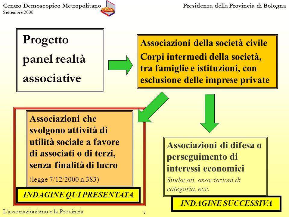 53 Stile di lavoro percepito nella Provincia, per attività (valori percentuali; 3 risposte possibili) Centro Demoscopico MetropolitanoPresidenza della Provincia di Bologna Settembre 2006 Lassociazionismo e la Provincia (dom.
