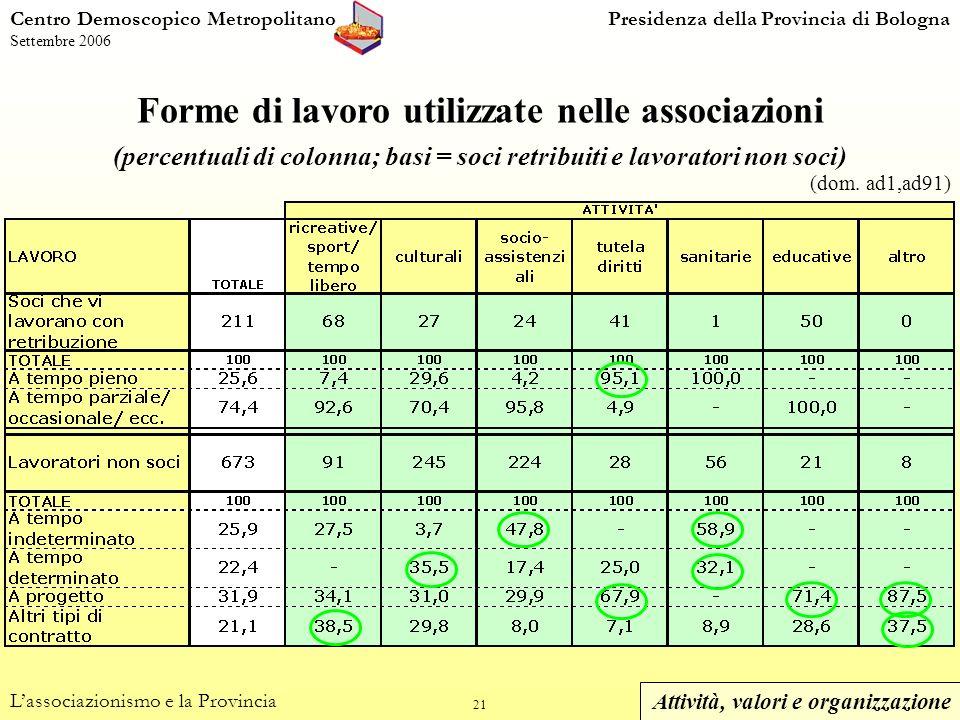 21 Centro Demoscopico MetropolitanoPresidenza della Provincia di Bologna Settembre 2006 Forme di lavoro utilizzate nelle associazioni (percentuali di colonna; basi = soci retribuiti e lavoratori non soci) Lassociazionismo e la Provincia (dom.