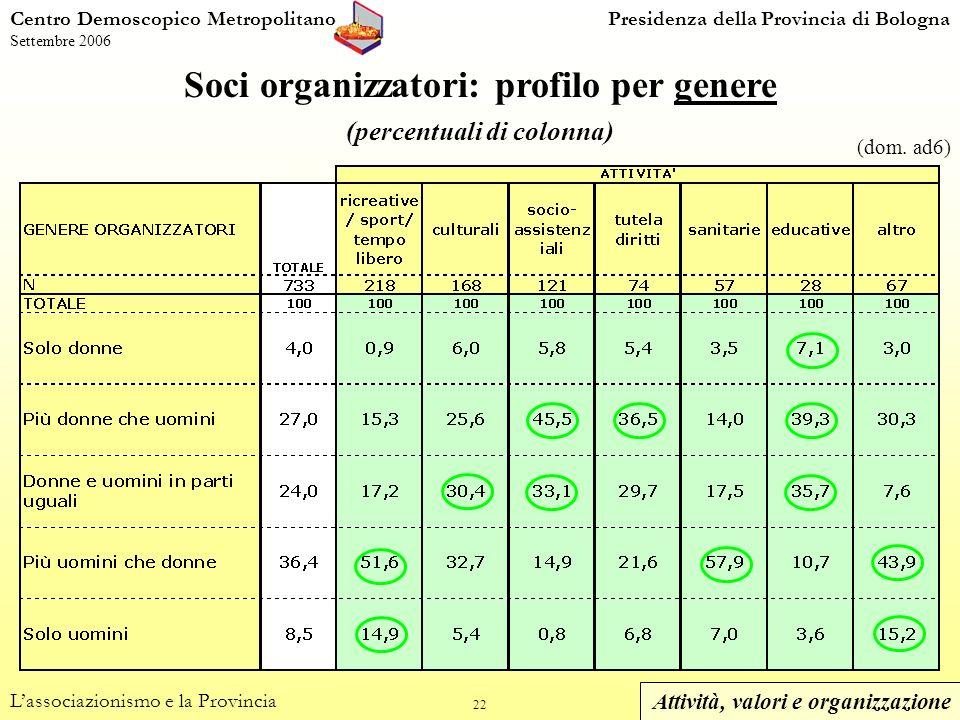 22 Centro Demoscopico MetropolitanoPresidenza della Provincia di Bologna Settembre 2006 Soci organizzatori: profilo per genere (percentuali di colonna) Lassociazionismo e la Provincia (dom.