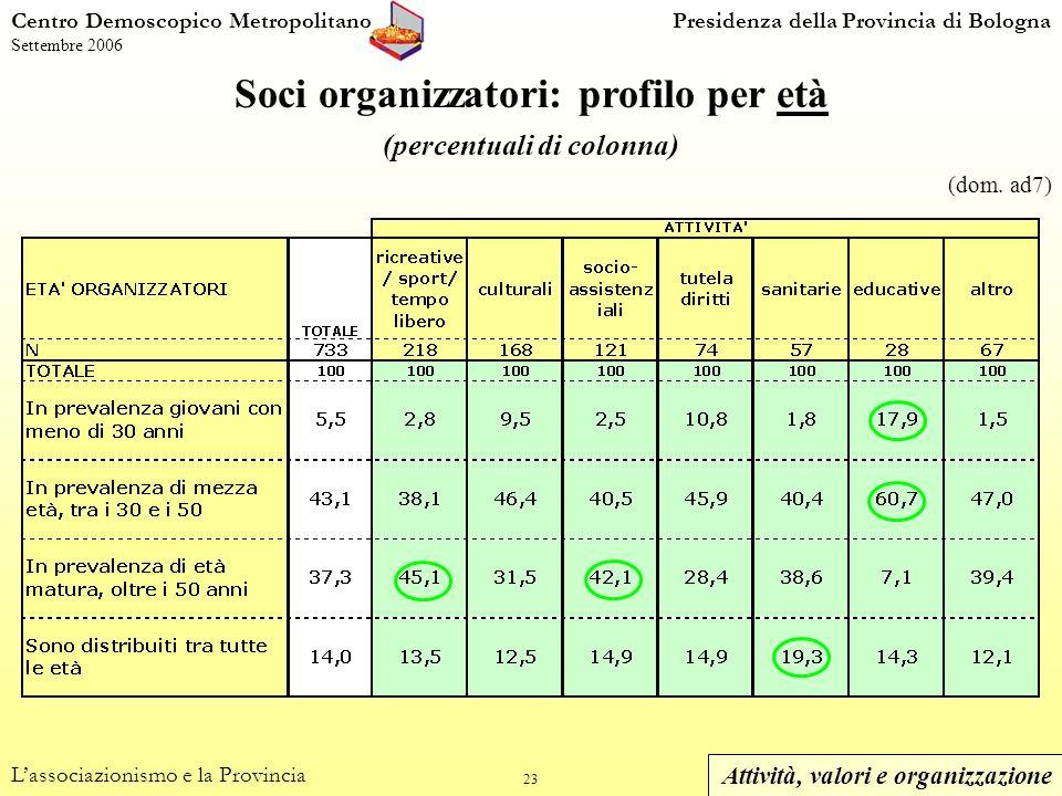 23 Centro Demoscopico MetropolitanoPresidenza della Provincia di Bologna Settembre 2006 Soci organizzatori: profilo per età (percentuali di colonna) Lassociazionismo e la Provincia (dom.