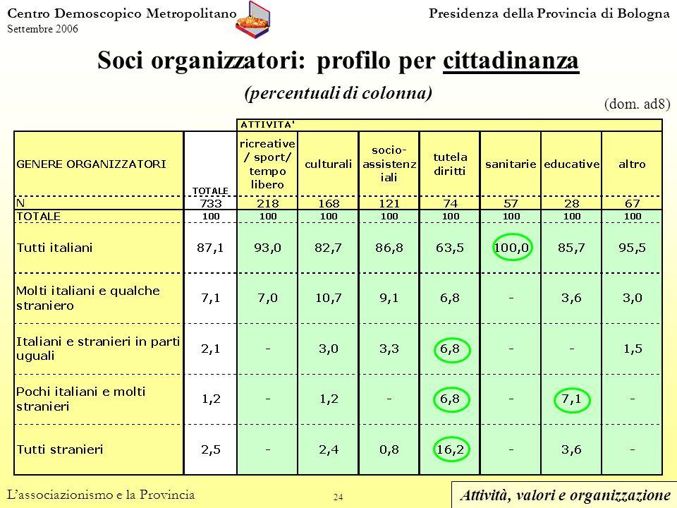 24 Centro Demoscopico MetropolitanoPresidenza della Provincia di Bologna Settembre 2006 Soci organizzatori: profilo per cittadinanza (percentuali di colonna) Lassociazionismo e la Provincia (dom.