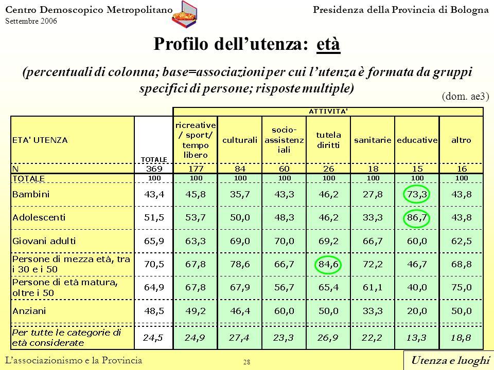 28 Centro Demoscopico MetropolitanoPresidenza della Provincia di Bologna Settembre 2006 Profilo dellutenza: età (percentuali di colonna; base=associazioni per cui lutenza è formata da gruppi specifici di persone; risposte multiple) Lassociazionismo e la Provincia (dom.