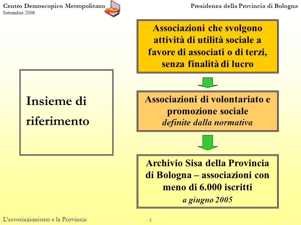 4 Associazioni iscritte in Sisa eccetto: -sedi regionali -sedi fuori dalla provincia di Bologna -associazioni con più di 6.000 iscritti (Acli, Aics, Arci, Avis, Csi, Cusb, Fitl, Uisp) a giugno 2005 Processo di selezione delle associazioni intervistate: fase di reclutamento 1.408 associazioni Associazioni non reperibili luglio-ottobre 2005 431 Associazioni che hanno accettato di fare parte del panel 866 Associazioni che hanno rifiutato 111 Associazioni contattate luglio-ottobre 2005 977 Centro Demoscopico MetropolitanoPresidenza della Provincia di Bologna Settembre 2006 Lassociazionismo e la Provincia