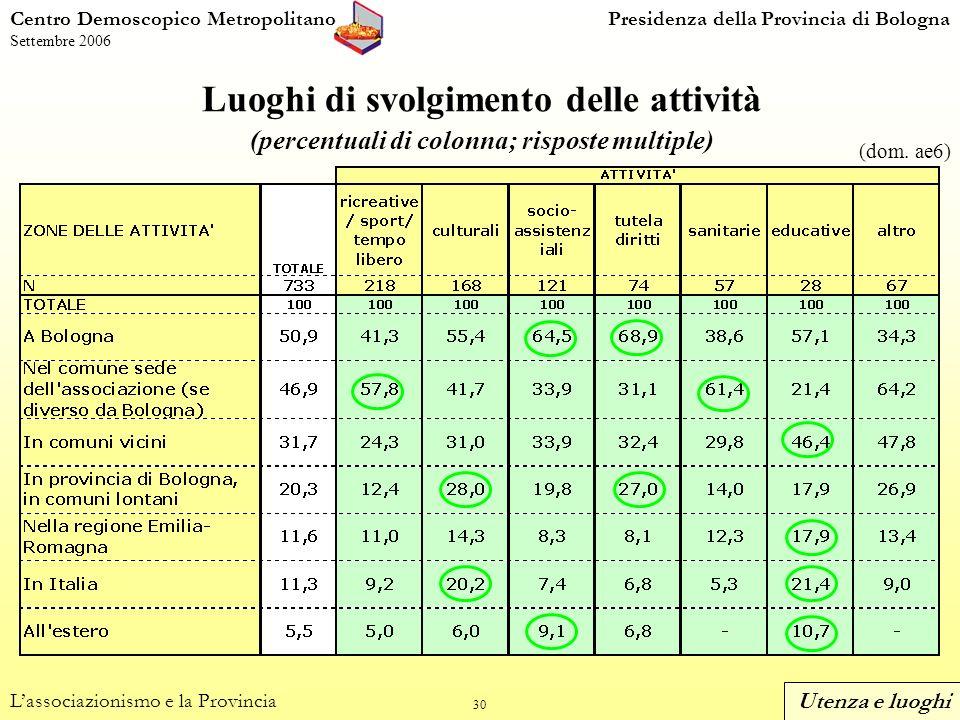30 Centro Demoscopico MetropolitanoPresidenza della Provincia di Bologna Settembre 2006 Luoghi di svolgimento delle attività (percentuali di colonna; risposte multiple) Lassociazionismo e la Provincia (dom.