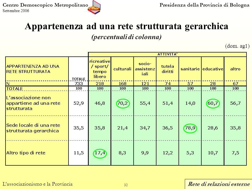 32 Centro Demoscopico MetropolitanoPresidenza della Provincia di Bologna Settembre 2006 Appartenenza ad una rete strutturata gerarchica (percentuali di colonna) Lassociazionismo e la Provincia (dom.