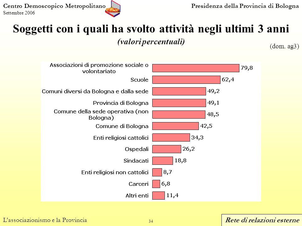 34 Centro Demoscopico MetropolitanoPresidenza della Provincia di Bologna Settembre 2006 Soggetti con i quali ha svolto attività negli ultimi 3 anni (valori percentuali) Lassociazionismo e la Provincia (dom.
