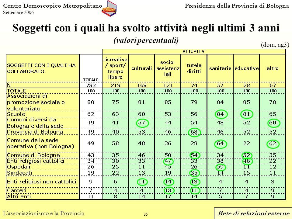 35 Centro Demoscopico MetropolitanoPresidenza della Provincia di Bologna Settembre 2006 Soggetti con i quali ha svolto attività negli ultimi 3 anni (valori percentuali) Lassociazionismo e la Provincia (dom.