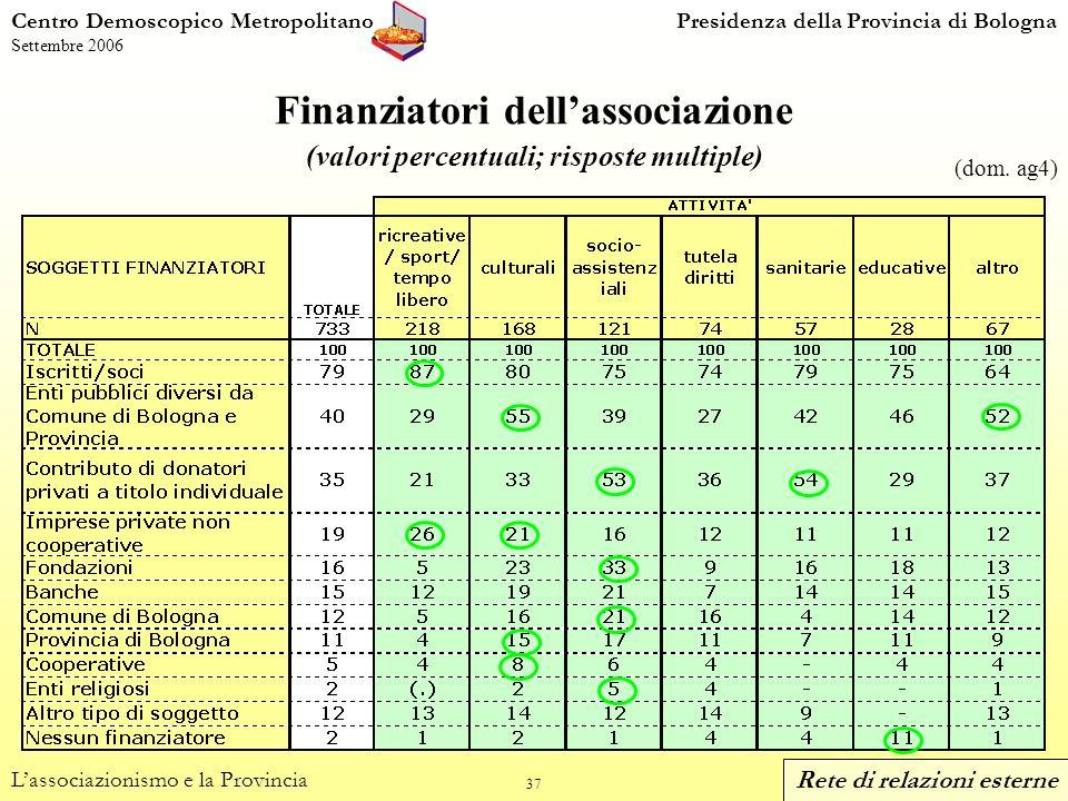 37 Centro Demoscopico MetropolitanoPresidenza della Provincia di Bologna Settembre 2006 Finanziatori dellassociazione (valori percentuali; risposte multiple) Lassociazionismo e la Provincia (dom.