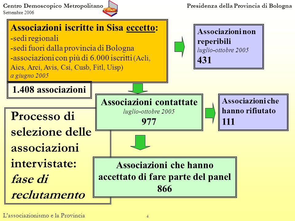 55 Importanza di essere informati sulle attività della Provincia (valori percentuali) Centro Demoscopico MetropolitanoPresidenza della Provincia di Bologna Settembre 2006 Lassociazionismo e la Provincia (dom.