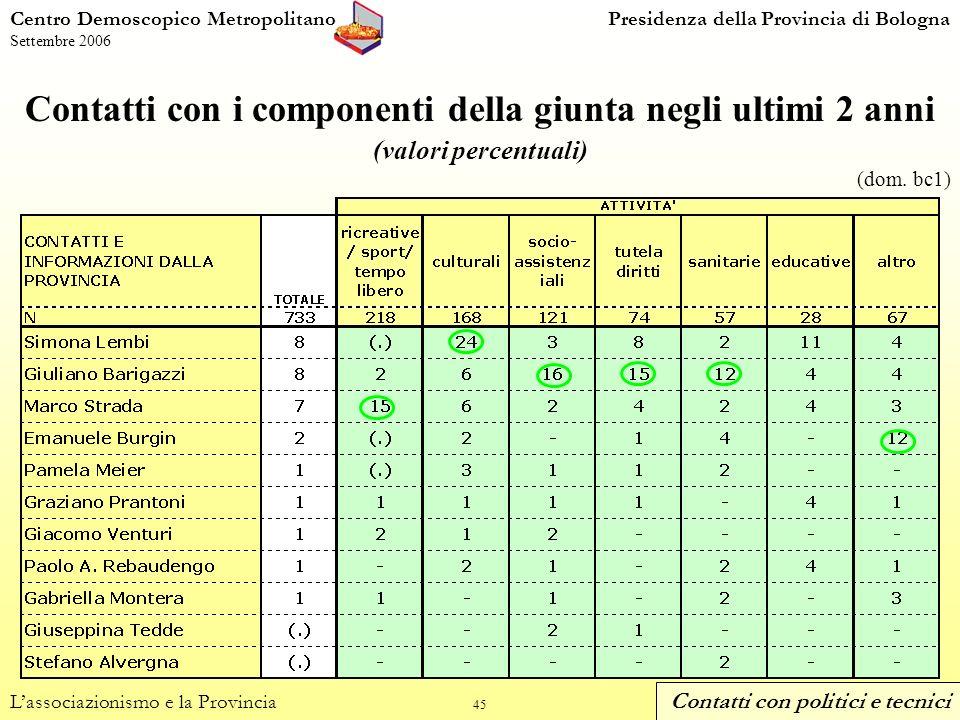 45 Contatti con i componenti della giunta negli ultimi 2 anni (valori percentuali) Centro Demoscopico MetropolitanoPresidenza della Provincia di Bologna Settembre 2006 Lassociazionismo e la Provincia (dom.