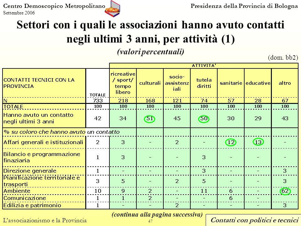 47 Settori con i quali le associazioni hanno avuto contatti negli ultimi 3 anni, per attività (1) (valori percentuali) Centro Demoscopico MetropolitanoPresidenza della Provincia di Bologna Settembre 2006 Lassociazionismo e la Provincia (dom.