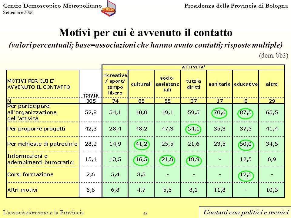 49 Motivi per cui è avvenuto il contatto (valori percentuali; base=associazioni che hanno avuto contatti; risposte multiple) Centro Demoscopico MetropolitanoPresidenza della Provincia di Bologna Settembre 2006 Lassociazionismo e la Provincia (dom.