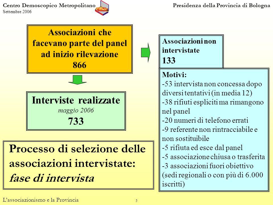 26 Centro Demoscopico MetropolitanoPresidenza della Provincia di Bologna Settembre 2006 Tipo di utenza (percentuali di colonna) Lassociazionismo e la Provincia Utenza e luoghi (dom.