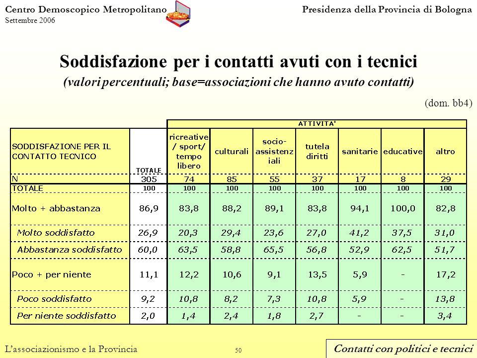 50 Soddisfazione per i contatti avuti con i tecnici (valori percentuali; base=associazioni che hanno avuto contatti) Centro Demoscopico MetropolitanoPresidenza della Provincia di Bologna Settembre 2006 Lassociazionismo e la Provincia (dom.