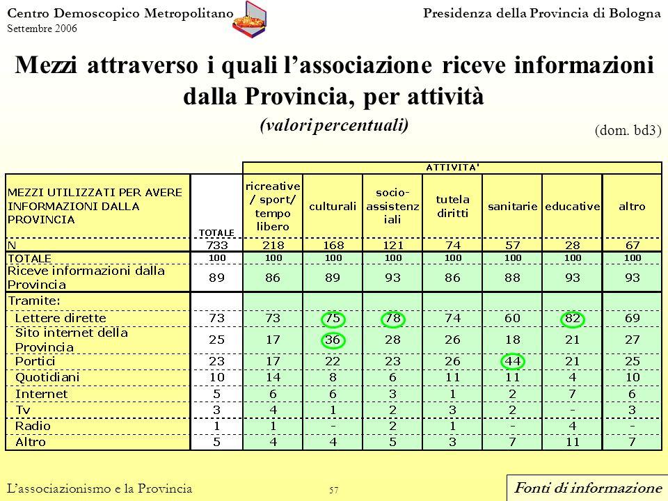 57 Mezzi attraverso i quali lassociazione riceve informazioni dalla Provincia, per attività (valori percentuali) Centro Demoscopico MetropolitanoPresidenza della Provincia di Bologna Settembre 2006 Lassociazionismo e la Provincia (dom.