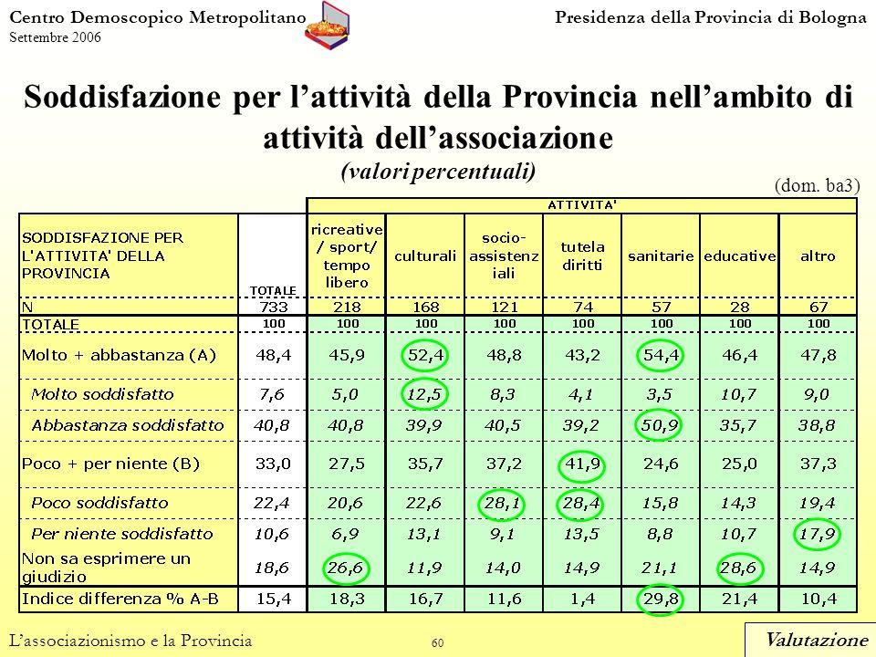 60 Soddisfazione per lattività della Provincia nellambito di attività dellassociazione (valori percentuali) Centro Demoscopico MetropolitanoPresidenza della Provincia di Bologna Settembre 2006 Lassociazionismo e la Provincia (dom.