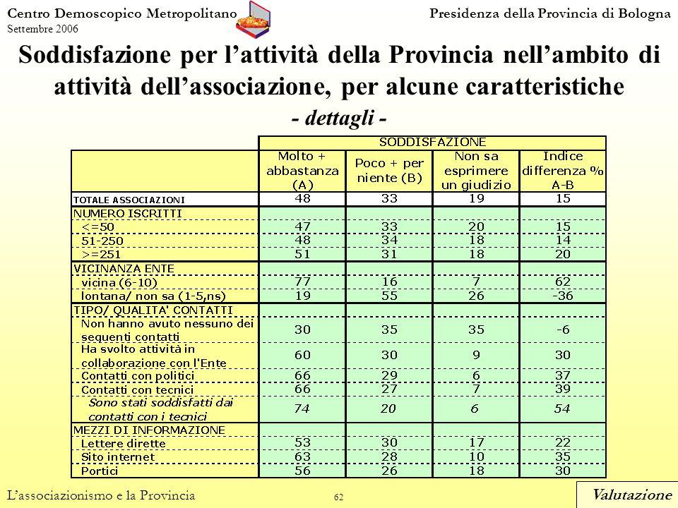 62 Soddisfazione per lattività della Provincia nellambito di attività dellassociazione, per alcune caratteristiche - dettagli - Centro Demoscopico MetropolitanoPresidenza della Provincia di Bologna Settembre 2006 Lassociazionismo e la Provincia Valutazione